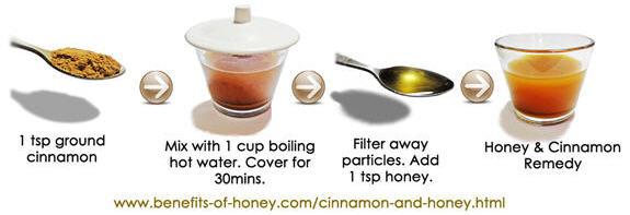 honey cinnamon recipe image